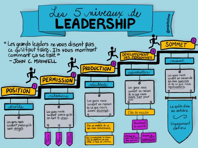 les-5-niveaux-de-leadership_orig.png