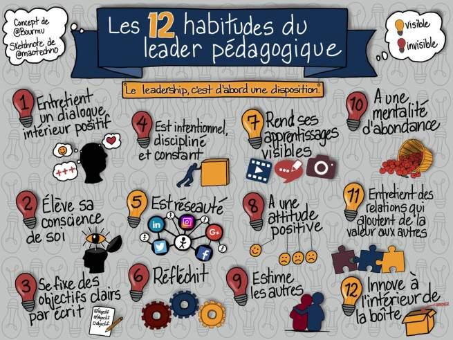 12 habitudes du leader pédagogique