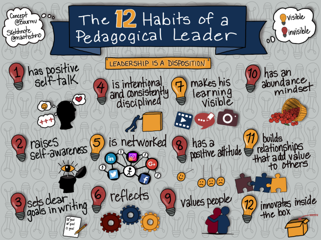 The 12 Habits of a Pedagogical Leader.png